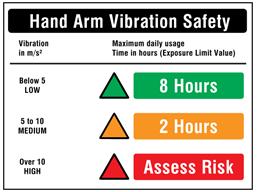Hand Arm Vibration Safety Levels Sign Hav1100 Label